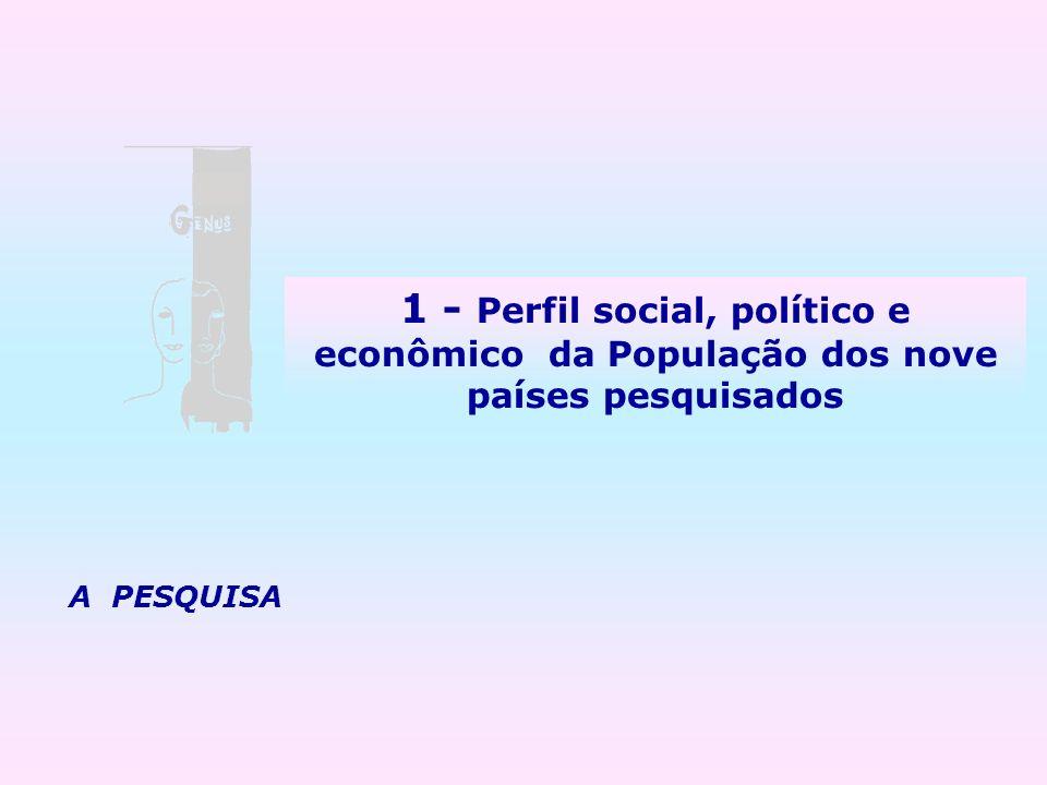1 - Perfil social, político e econômico da População dos nove países pesquisados