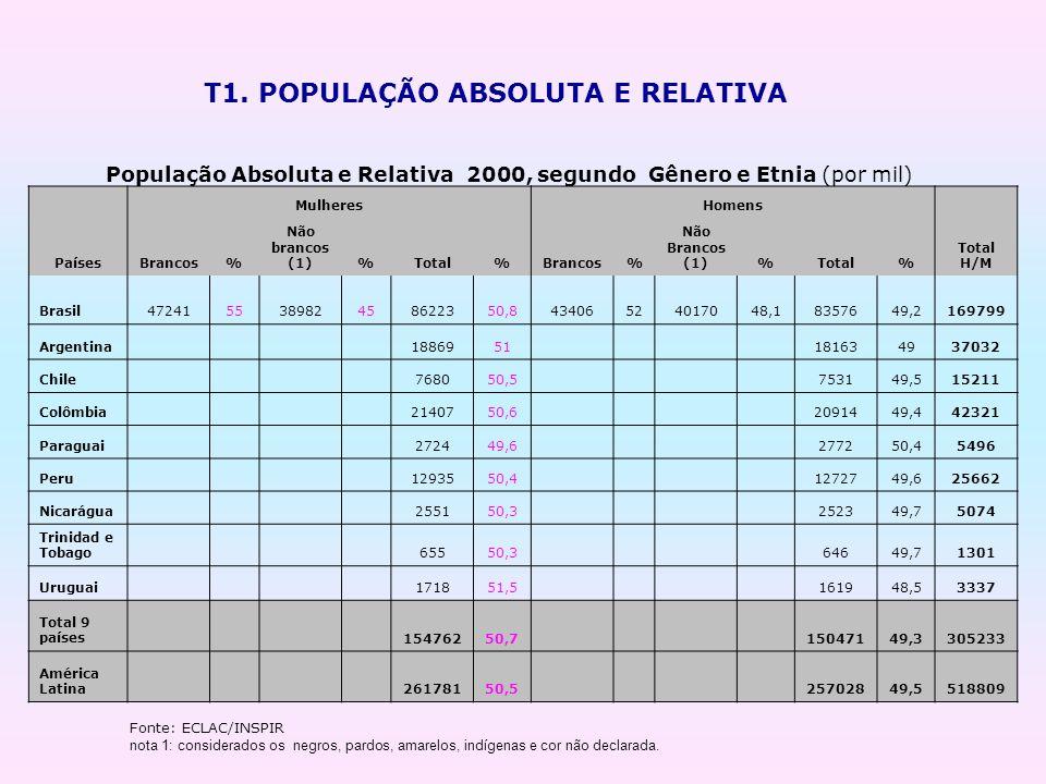 População Absoluta e Relativa 2000, segundo Gênero e Etnia (por mil)