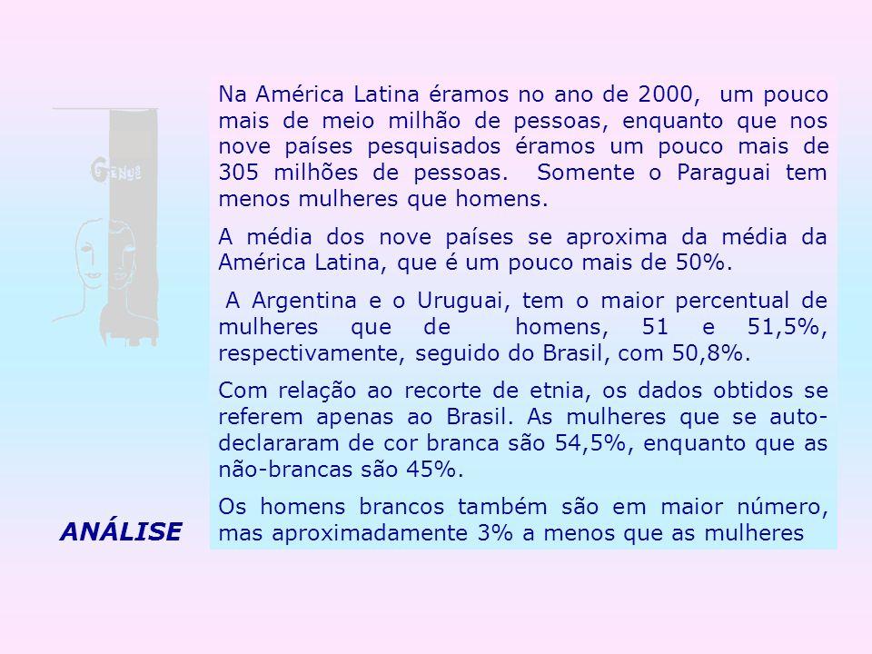 Na América Latina éramos no ano de 2000, um pouco mais de meio milhão de pessoas, enquanto que nos nove países pesquisados éramos um pouco mais de 305 milhões de pessoas. Somente o Paraguai tem menos mulheres que homens.
