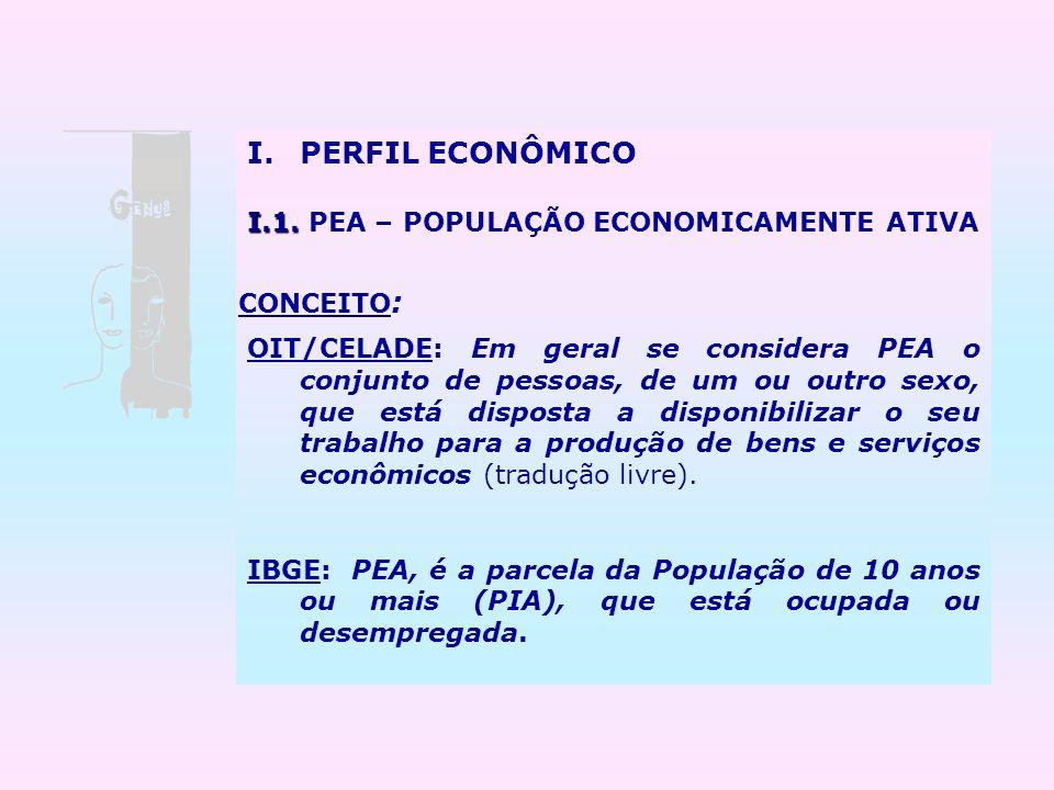 PERFIL ECONÔMICO I.1. PEA – POPULAÇÃO ECONOMICAMENTE ATIVA