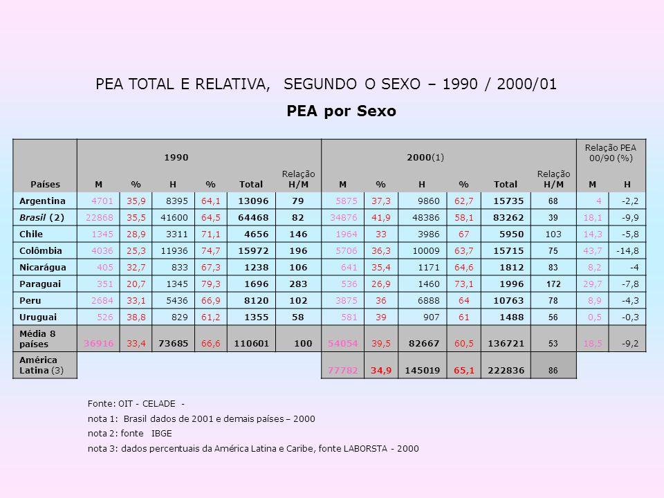 PEA TOTAL E RELATIVA, SEGUNDO O SEXO – 1990 / 2000/01