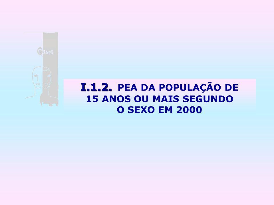 I.1.2. PEA DA POPULAÇÃO DE 15 ANOS OU MAIS SEGUNDO O SEXO EM 2000