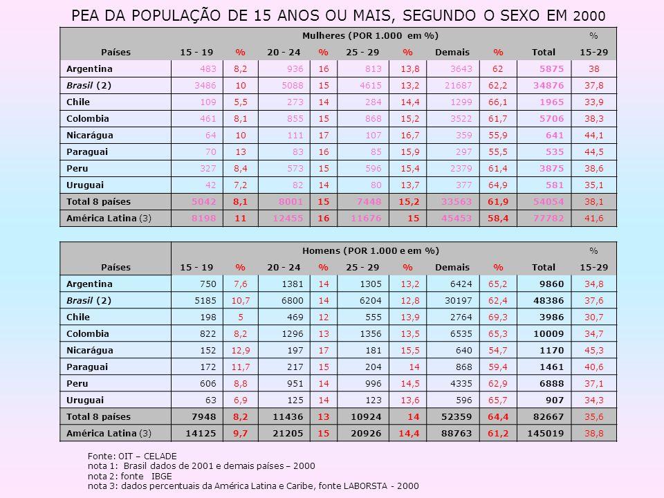 PEA DA POPULAÇÃO DE 15 ANOS OU MAIS, SEGUNDO O SEXO EM 2000