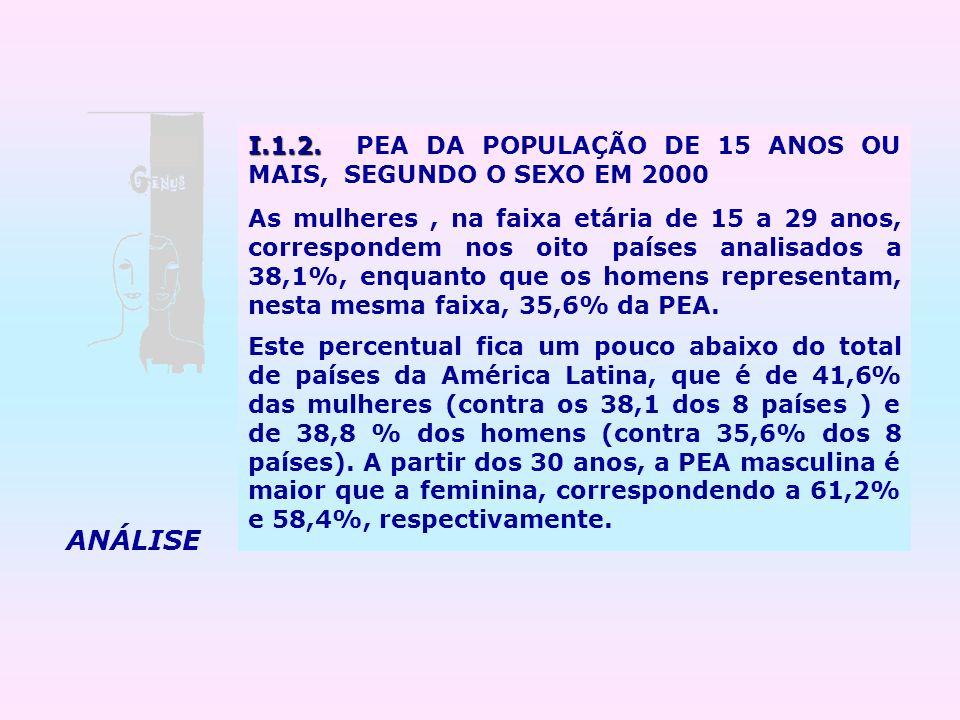 I.1.2. PEA DA POPULAÇÃO DE 15 ANOS OU MAIS, SEGUNDO O SEXO EM 2000