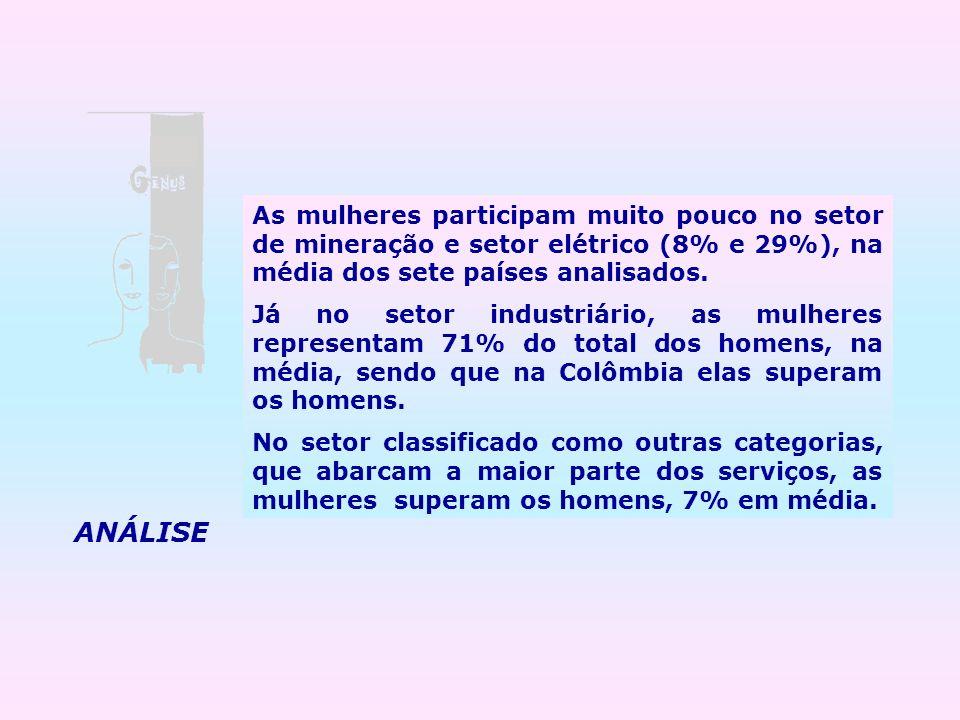 As mulheres participam muito pouco no setor de mineração e setor elétrico (8% e 29%), na média dos sete países analisados.
