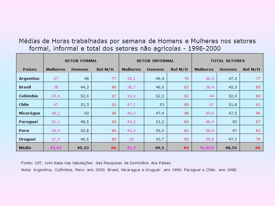 Médias de Horas trabalhadas por semana de Homens e Mulheres nos setores formal, informal e total dos setores não agrícolas - 1998-2000