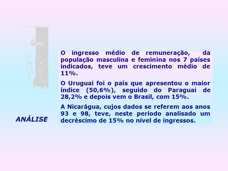 O ingresso médio de remuneração, da população masculina e feminina nos 7 países indicados, teve um crescimento médio de 11%.