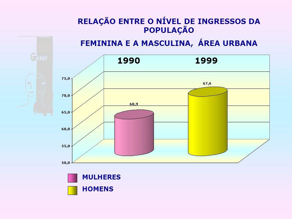 1990 1999 RELAÇÃO ENTRE O NÍVEL DE INGRESSOS DA POPULAÇÃO