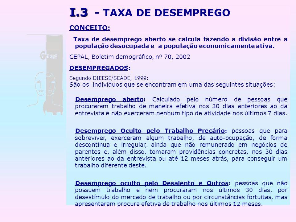 3 - TAXA DE DESEMPREGO CONCEITO:
