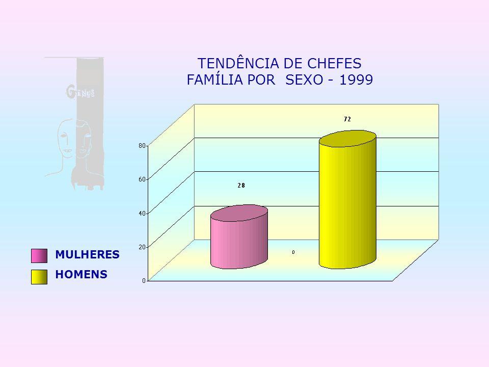 TENDÊNCIA DE CHEFES FAMÍLIA POR SEXO - 1999