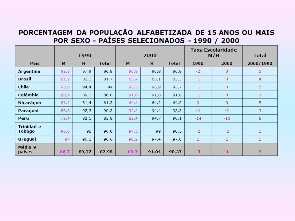 PORCENTAGEM DA POPULAÇÃO ALFABETIZADA DE 15 ANOS OU MAIS POR SEXO - PAÍSES SELECIONADOS - 1990 / 2000