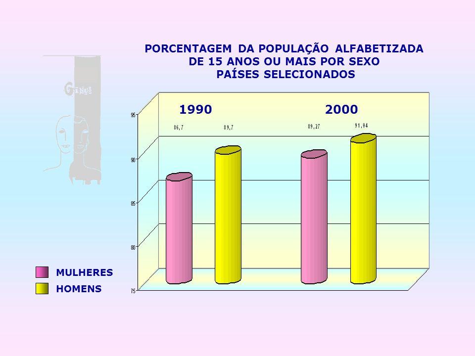 PORCENTAGEM DA POPULAÇÃO ALFABETIZADA DE 15 ANOS OU MAIS POR SEXO