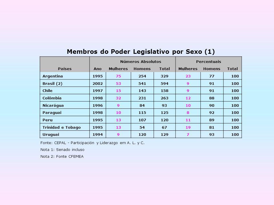 Membros do Poder Legislativo por Sexo (1)