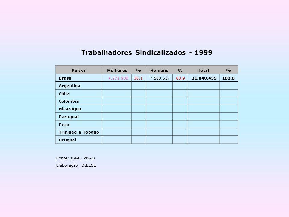 Trabalhadores Sindicalizados - 1999