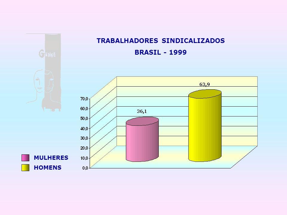 TRABALHADORES SINDICALIZADOS