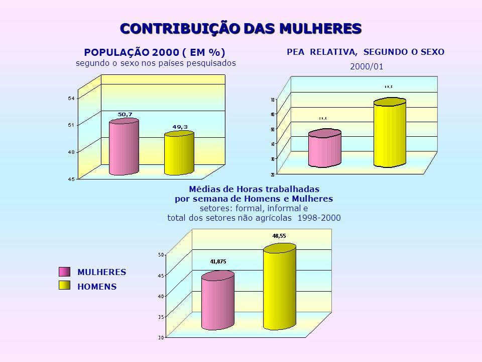 CONTRIBUIÇÃO DAS MULHERES