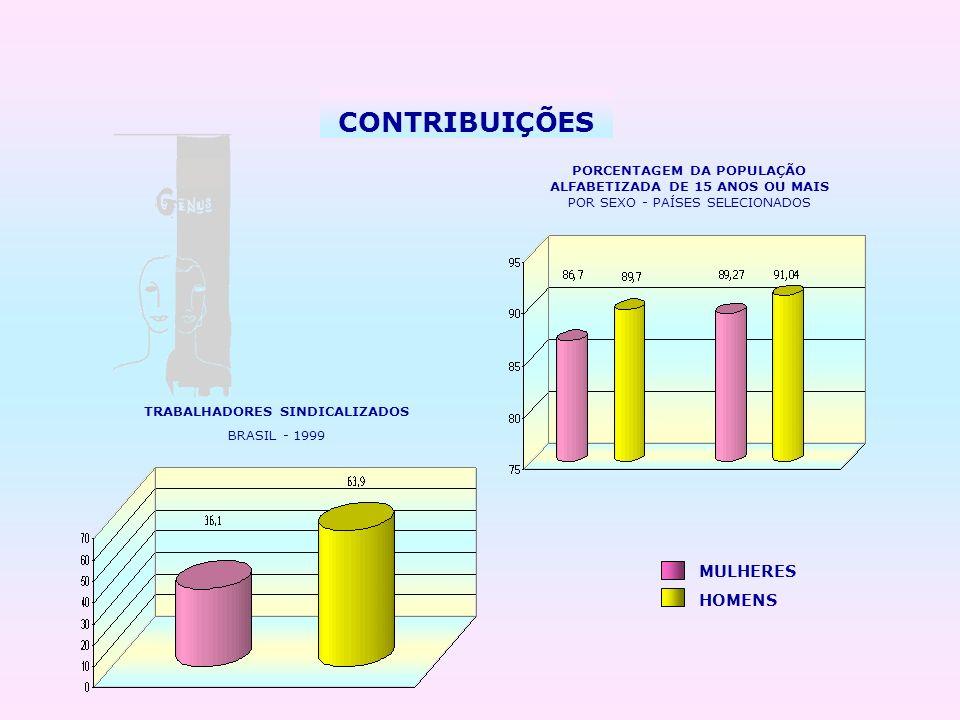 CONTRIBUIÇÕES MULHERES HOMENS PORCENTAGEM DA POPULAÇÃO