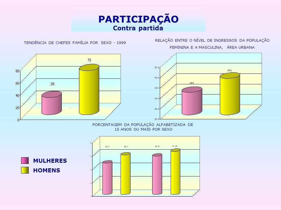 PARTICIPAÇÃO Contra partida MULHERES HOMENS