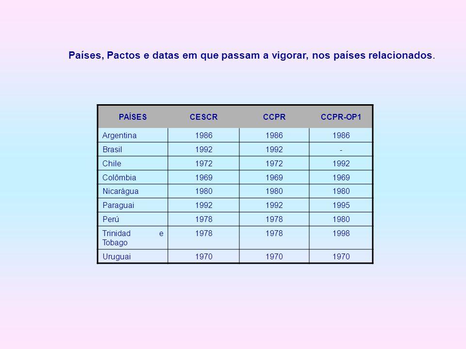 Países, Pactos e datas em que passam a vigorar, nos países relacionados.