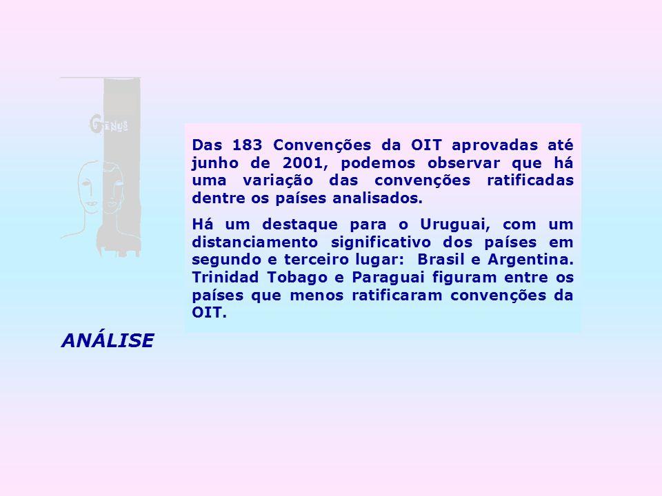 Das 183 Convenções da OIT aprovadas até junho de 2001, podemos observar que há uma variação das convenções ratificadas dentre os países analisados.
