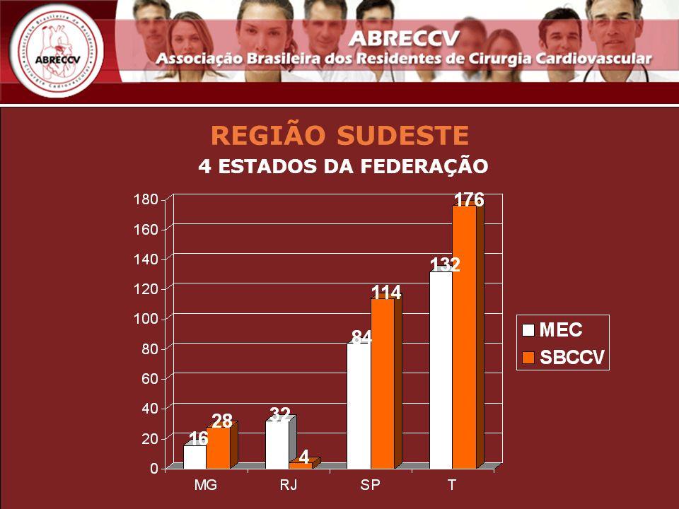 REGIÃO SUDESTE 4 ESTADOS DA FEDERAÇÃO