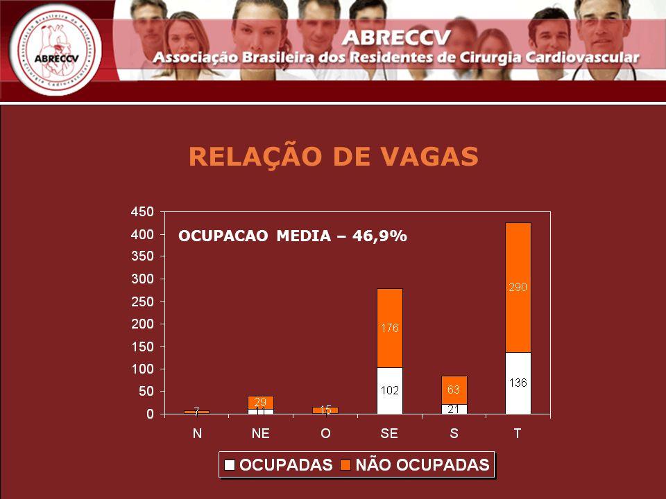 RELAÇÃO DE VAGAS OCUPACAO MEDIA – 46,9%