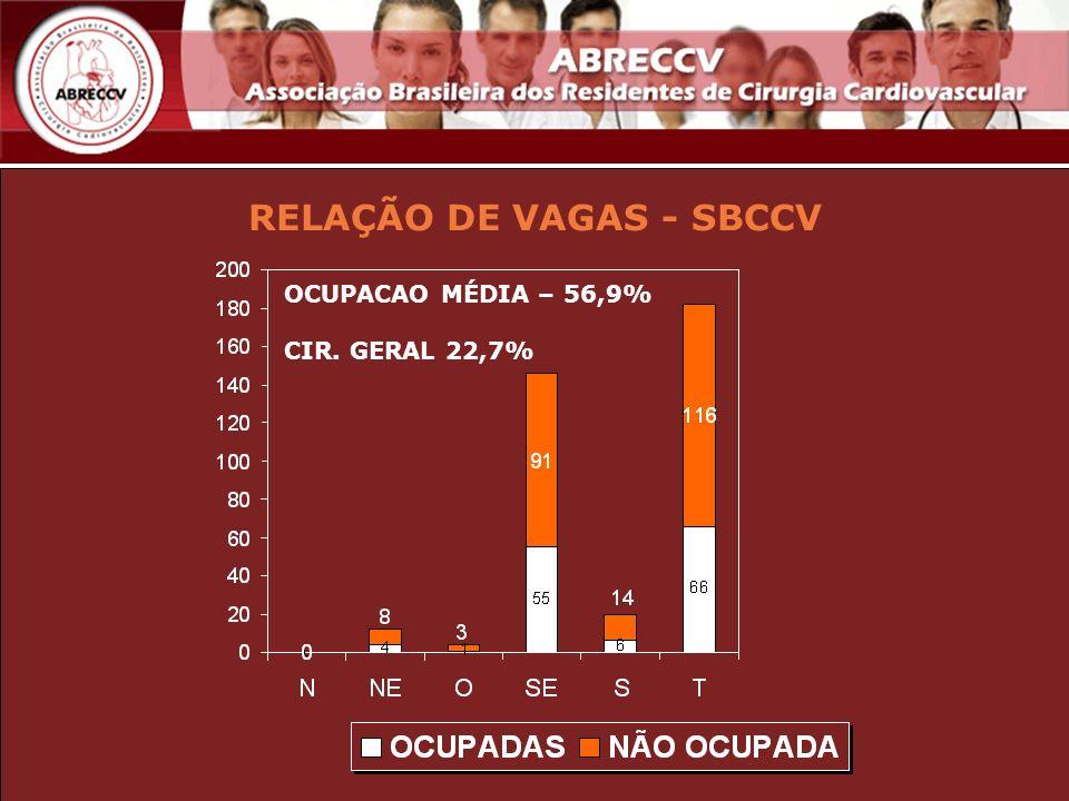 RELAÇÃO DE VAGAS - SBCCV