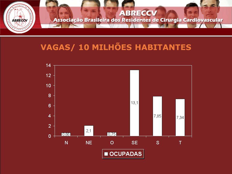 VAGAS/ 10 MILHÕES HABITANTES