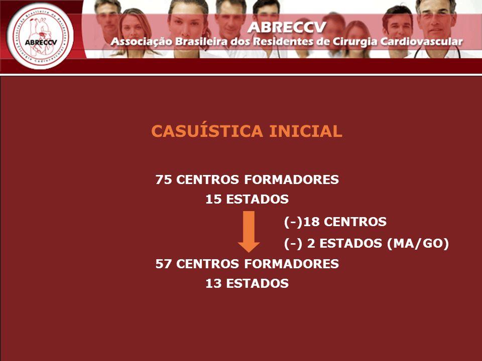 CASUÍSTICA INICIAL 75 CENTROS FORMADORES 15 ESTADOS