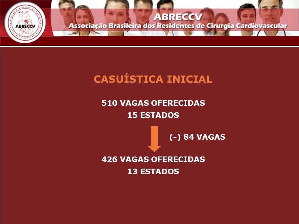 CASUÍSTICA INICIAL 510 VAGAS OFERECIDAS 15 ESTADOS