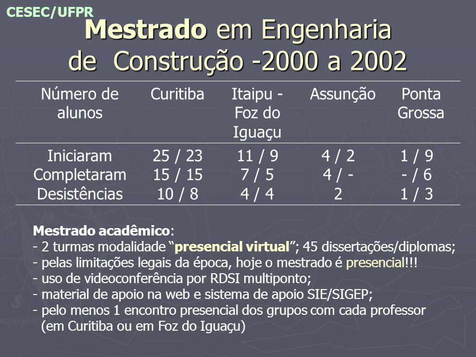 Mestrado em Engenharia de Construção -2000 a 2002