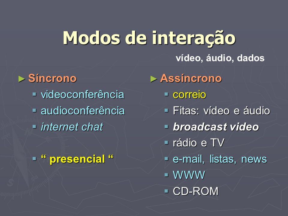 Modos de interação Síncrono videoconferência audioconferência