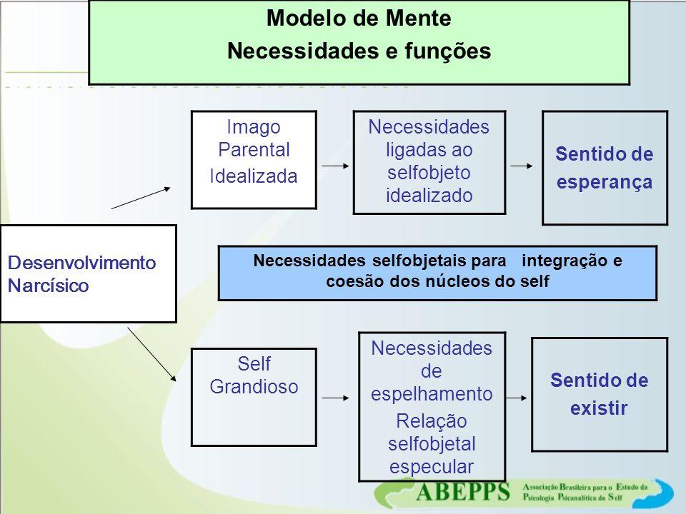 Modelo de Mente Necessidades e funções