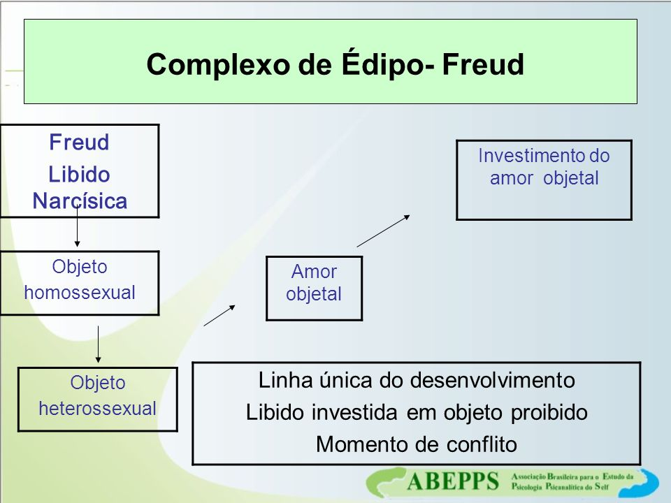 Complexo de Édipo- Freud
