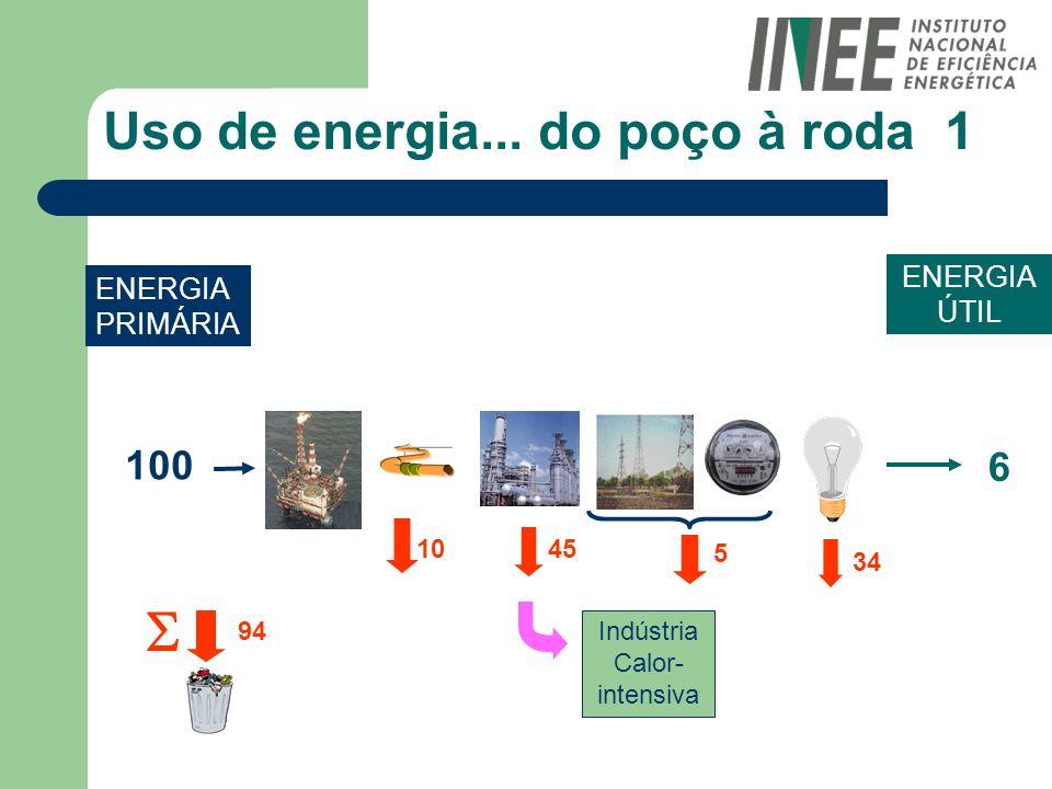 Uso de energia... do poço à roda 1