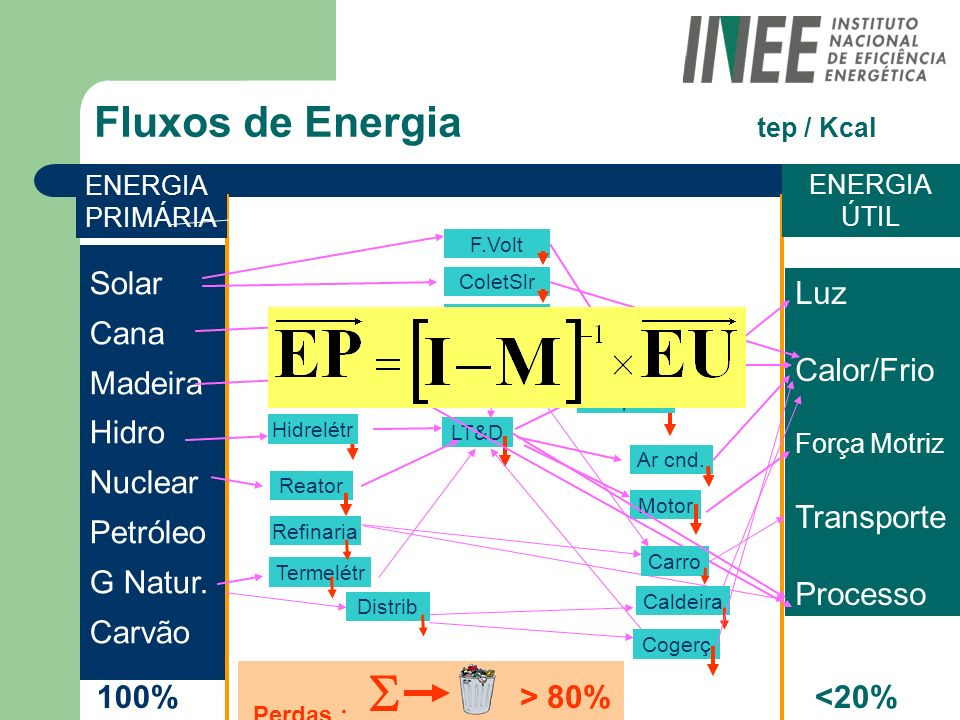 Fluxos de Energia tep / Kcal
