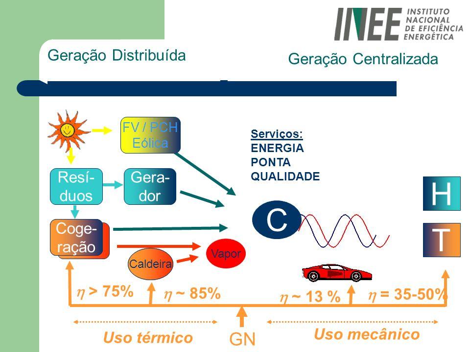 H C T GN Geração Distribuída Geração Centralizada  > 75%
