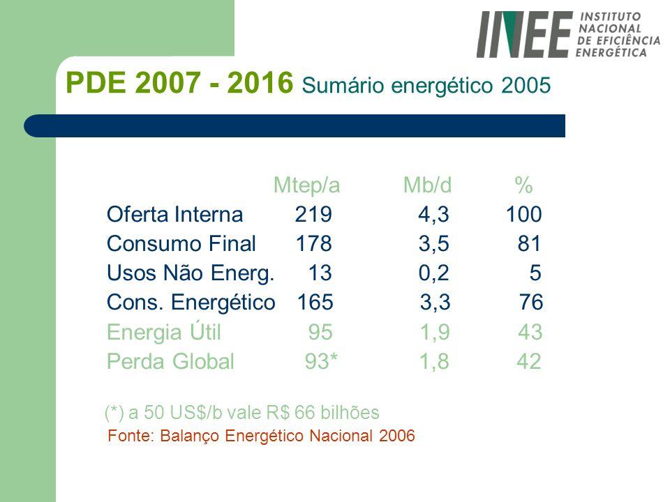 PDE 2007 - 2016 Sumário energético 2005