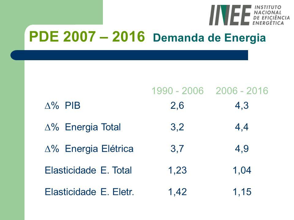 PDE 2007 – 2016 Demanda de Energia