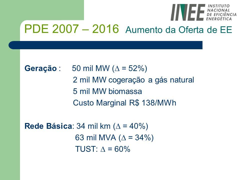 PDE 2007 – 2016 Aumento da Oferta de EE