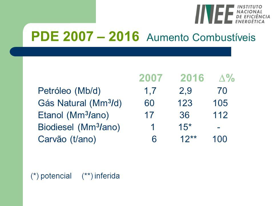 PDE 2007 – 2016 Aumento Combustíveis