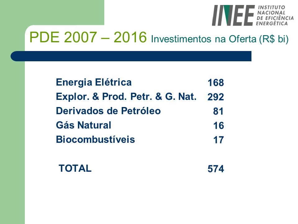 PDE 2007 – 2016 Investimentos na Oferta (R$ bi)