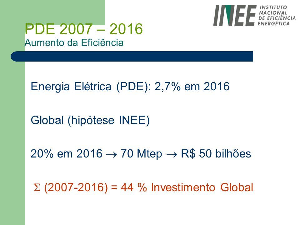 PDE 2007 – 2016 Aumento da Eficiência