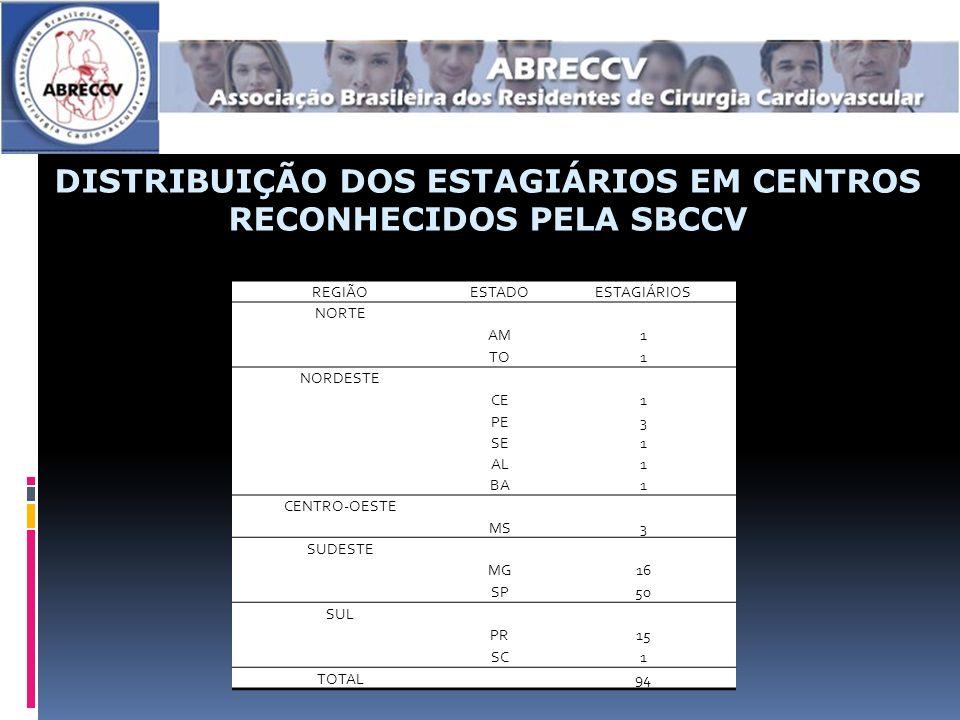 DISTRIBUIÇÃO DOS ESTAGIÁRIOS EM CENTROS RECONHECIDOS PELA SBCCV