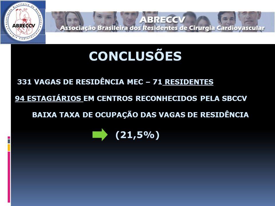 BAIXA TAXA DE OCUPAÇÃO DAS VAGAS DE RESIDÊNCIA (21,5%)