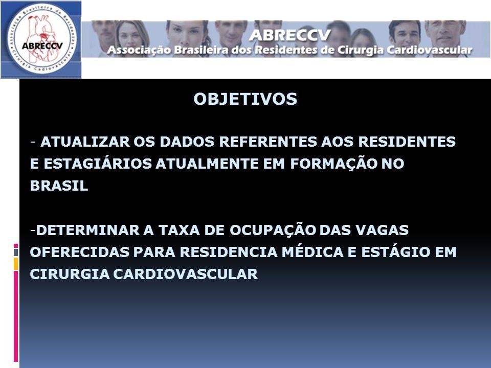 OBJETIVOS ATUALIZAR OS DADOS REFERENTES AOS RESIDENTES E ESTAGIÁRIOS ATUALMENTE EM FORMAÇÃO NO BRASIL.