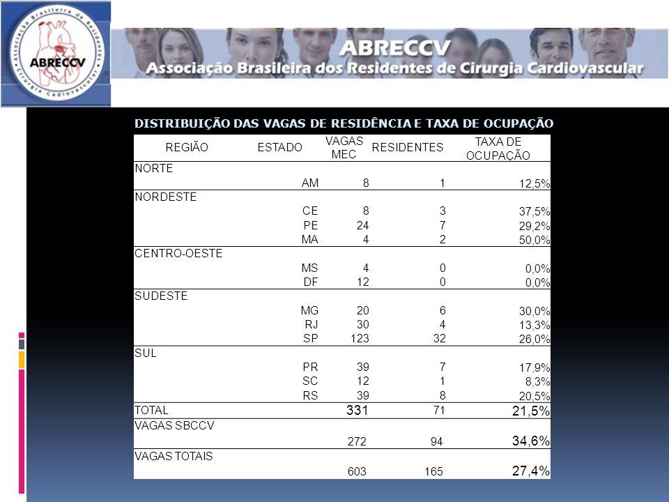DISTRIBUIÇÃO DAS VAGAS DE RESIDÊNCIA E TAXA DE OCUPAÇÃO