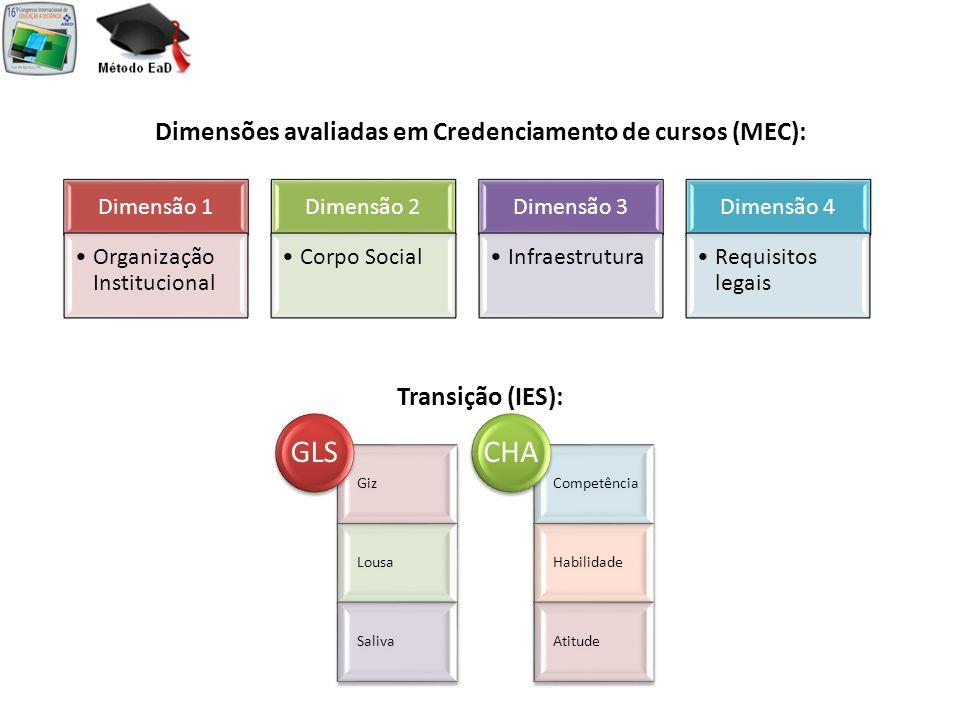 Dimensões avaliadas em Credenciamento de cursos (MEC):