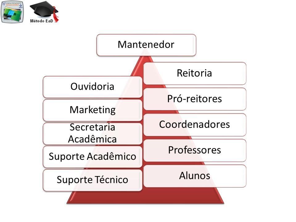Mantenedor Ouvidoria Marketing Secretaria Acadêmica Suporte Acadêmico