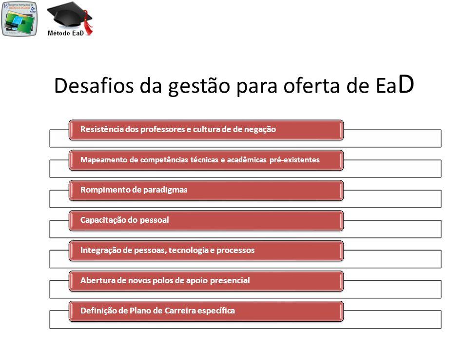 Desafios da gestão para oferta de EaD